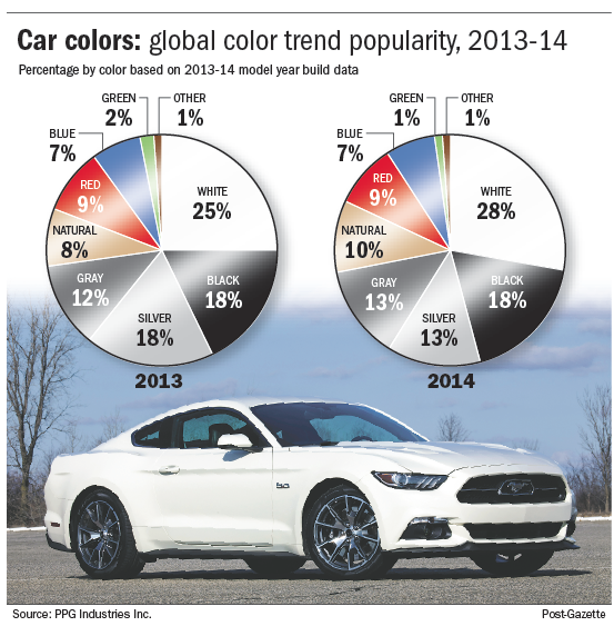 White Holds On As The Most Popular Car Color Pittsburgh Post Gazette