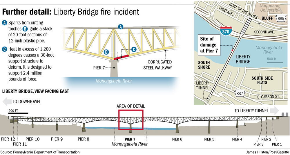 Liberty Bridge Fire Occurred At Most Sensitive Spot On Structure