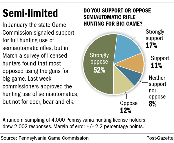 Pa  Game Commission OKs semiautomatic rifles for small game