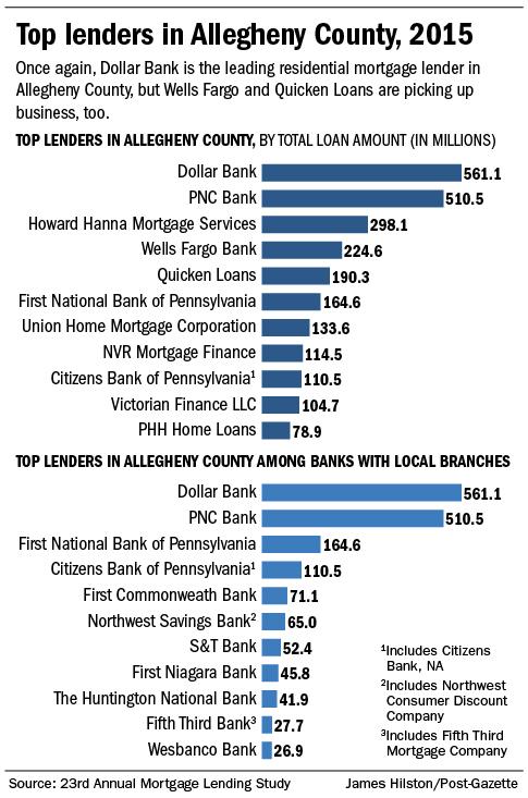 Mortgage Loan Denial Reasons