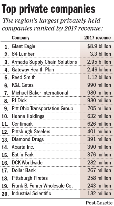 Pittsburghs Top Private Companies By Revenue A Giant Still In The