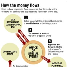 Pittsburgh police investigation: How the money flows