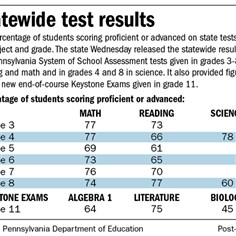 2013 PA test results