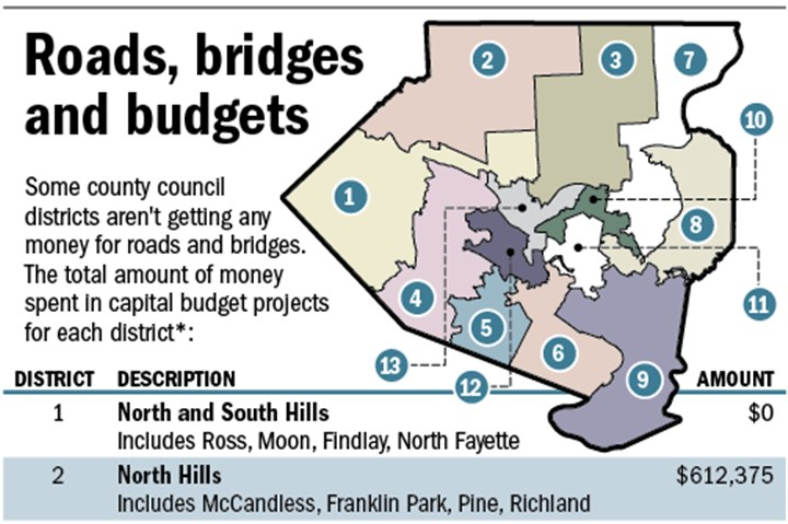 20131230county_budget_roadsetc503.png Some Allegheny County council districts aren't getting any money for roads and bridges. This table shows the total amount of money spent in capital budget projects for each district.