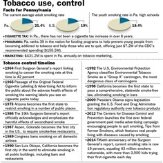 Chart: Tobacco use, control in Pennsylvania Facts include that Pennsylvania ranks 39th in the nation for funding prevention and cessation programs, spending just $7.2 million of the CDC's recommended $155.5 million.