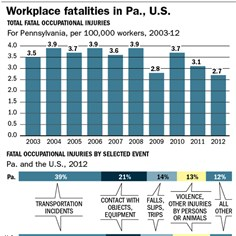 Workplace fatalities in Pa., U.S.