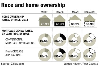 Chart: Race and home ownership