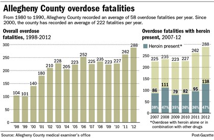 Allegheny County overdose fatalities