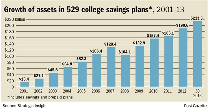 Growth of assets in 529 college savings plans, 2001-13