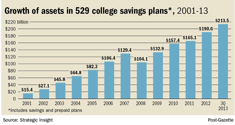 529 College Savings Plans Are Proving To Be Popular
