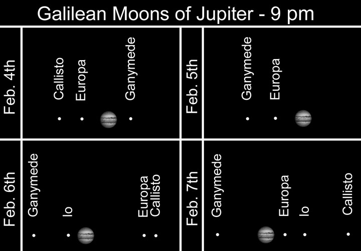 Galilean Moons of Jupiter Astronomical highlights for the week of Feb. 3.