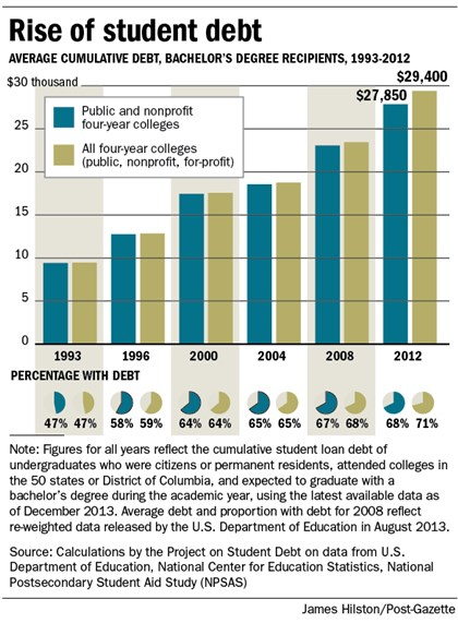 Rise of student debt