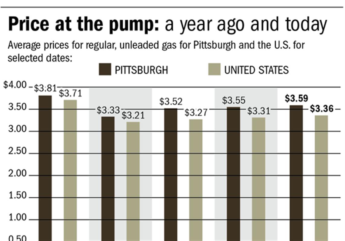 gas today price