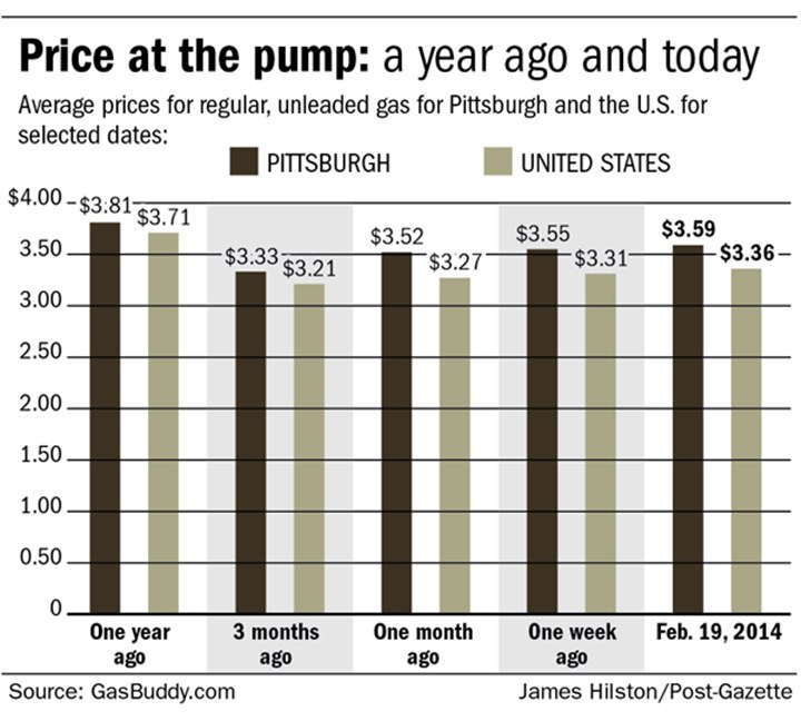 Price at the pump