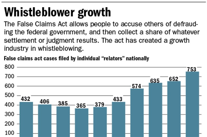 Chart: Whistleblower growth