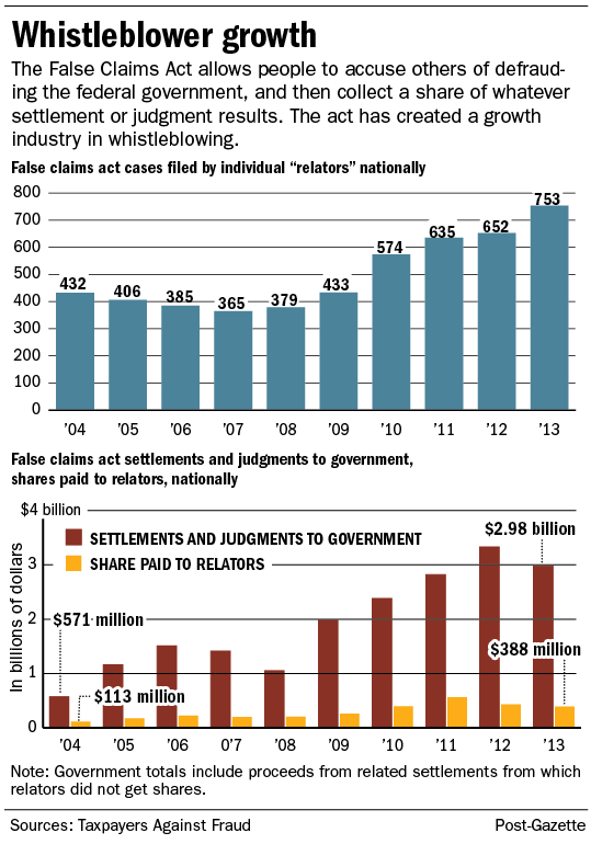 under false claims act  whistleblowers get their share of