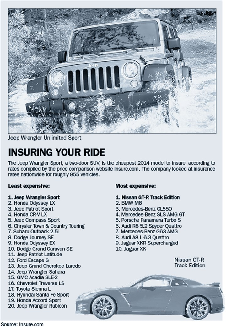 Graphic: Insuring your ride