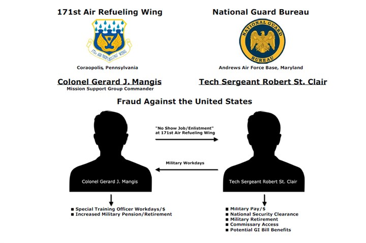 Chart: Air National Guard theft This chart from the U.S. Department of Justice shows how an Air National Guard colonel and a Guard contractor executed complex arrangements that resulted in more than $200,000 in illicit gains.