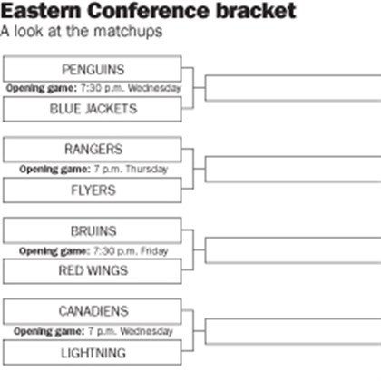 nhlbracket0414 The Eastern Conference playoff bracket for the 2014 NHL postseason.