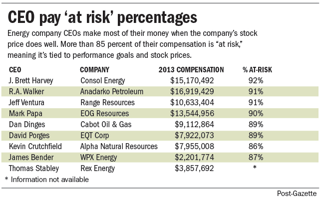 CEO pay chart