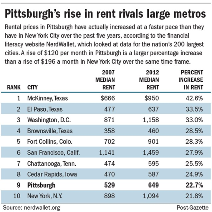 Chart: Pittsburgh's rise in rent