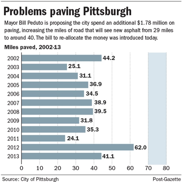 Chart: Paving Pittsburgh