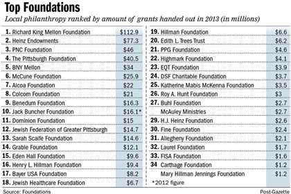 Chart: Top foundations in Pittsburgh region