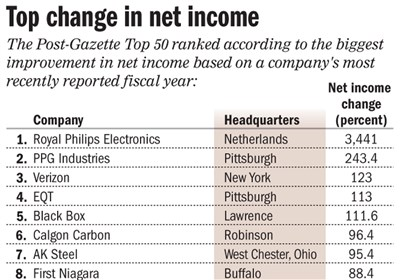 Chart: Top companies based on change in net income