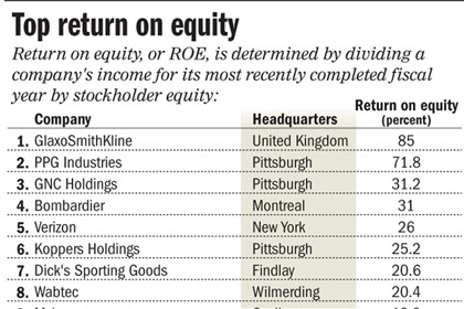 Chart: Top companies in ROE Chart: Top companies in ROE For ITL 2014