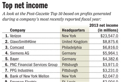 Chart: Top public companies based on income