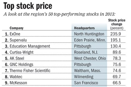 Chart: Top public companies based on stock price