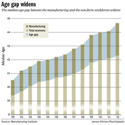 Chart: Age gap in industries