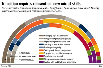 Chart: Transitions in leadership While the pioneer spirit is alive and well, the trailblazing journey is far from a walk in the park.