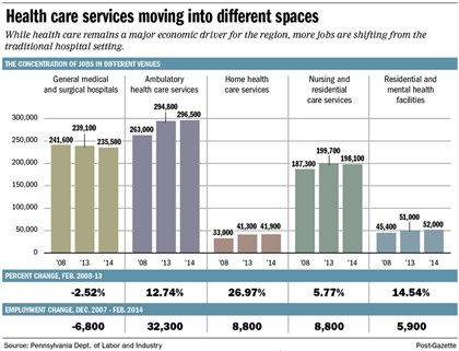 Chart: Distribution of health care services