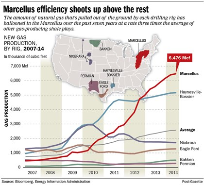 Chart: Marcellus shale efficiency The Marcellus Shale is so good that traditional ways to calculate its benefits may no longer apply.