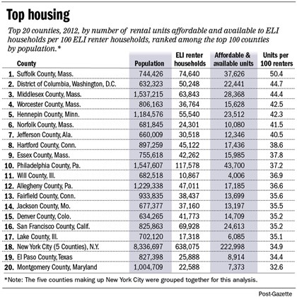Chart: Top U.S. counties for affordable rental housing Across the nation, the gap is growing between what the lowest-income households can afford and what is affordable and available to rent.