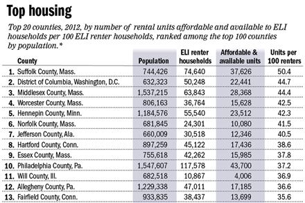Across the nation, the gap is growing between what the lowest-income households can afford and what is affordable and available to rent.