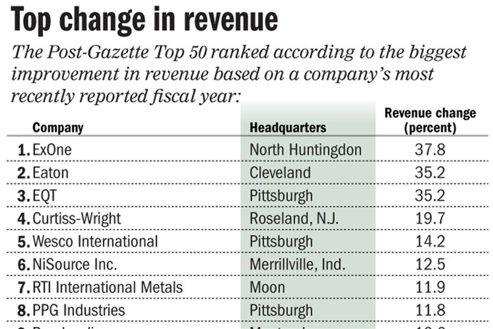 Chart: Top public companies based on revenue change