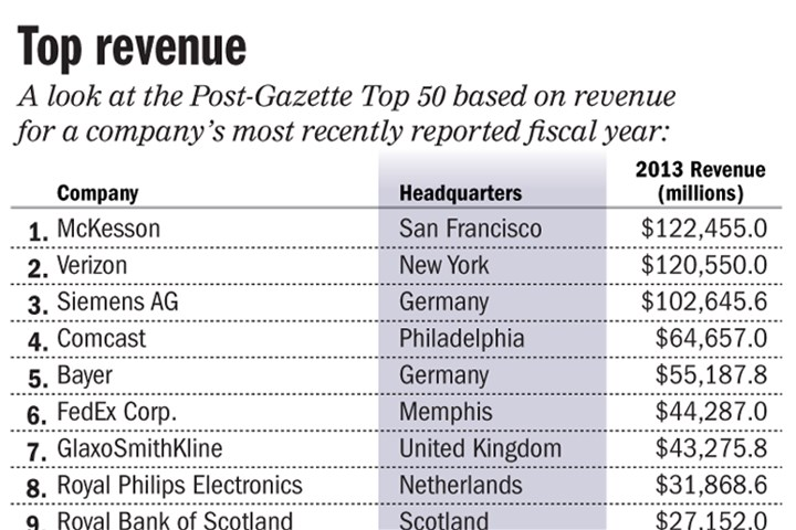 Chart: Top public companies based on revenue