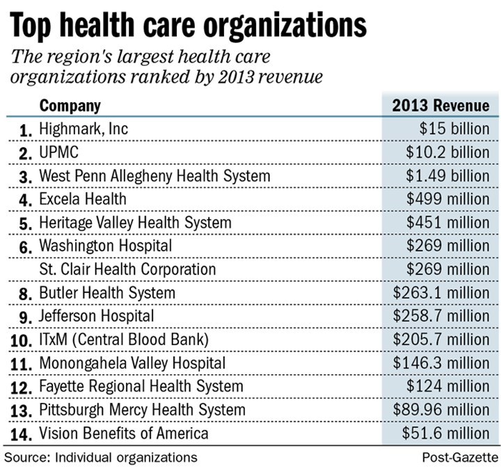 Chart: Pittsburgh region's largest health care organizations