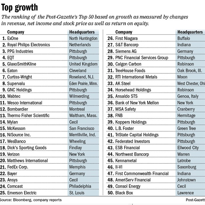 Chart: Top public companies by growth 2014