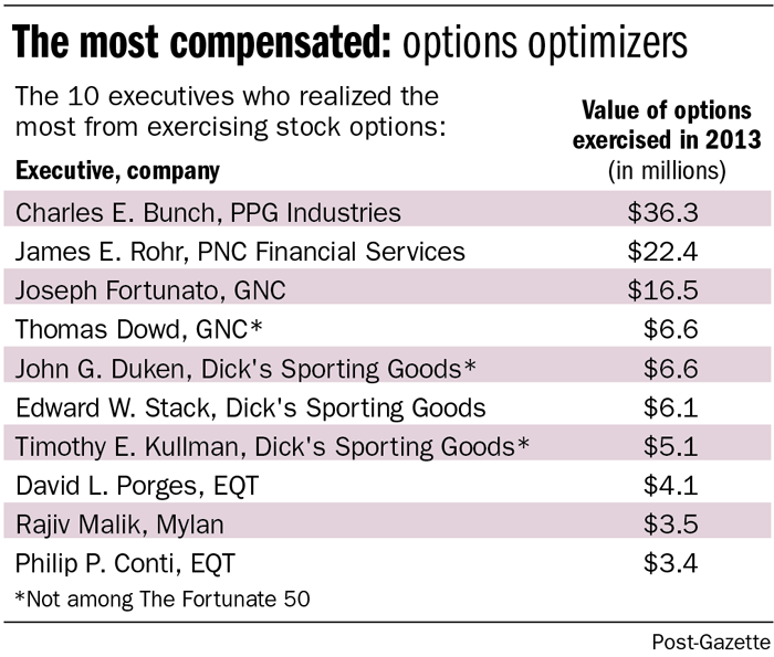 Accounting for stock options not exercised