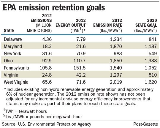 EPA emission retention goals
