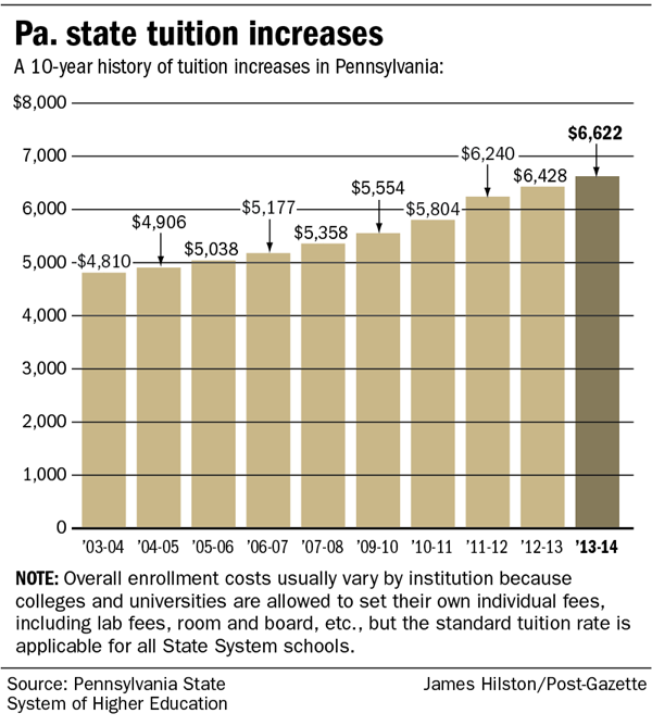 Pa. state tuition increases