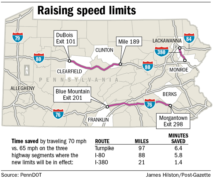 Raising the speed limits