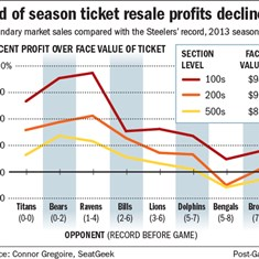 End of season ticket resale profits decline