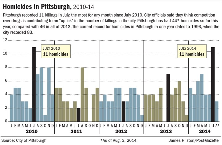 Homicides in Pittsburgh, 2010-14