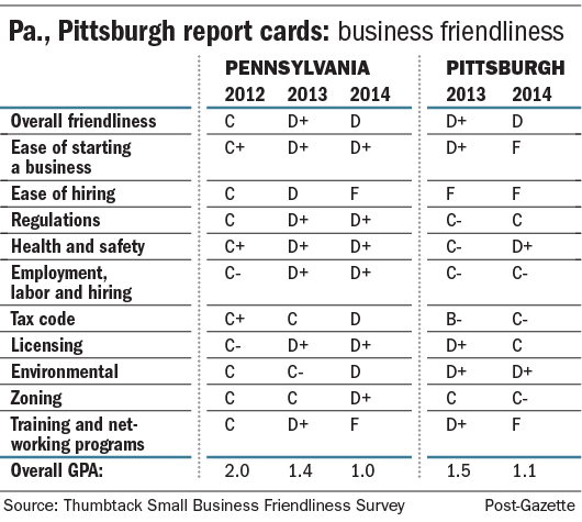 Pa., Pittsburgh report cards: business friendliness