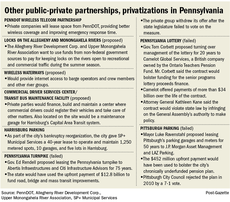 Other public-private partnerships, privatizations in Pennsylvania