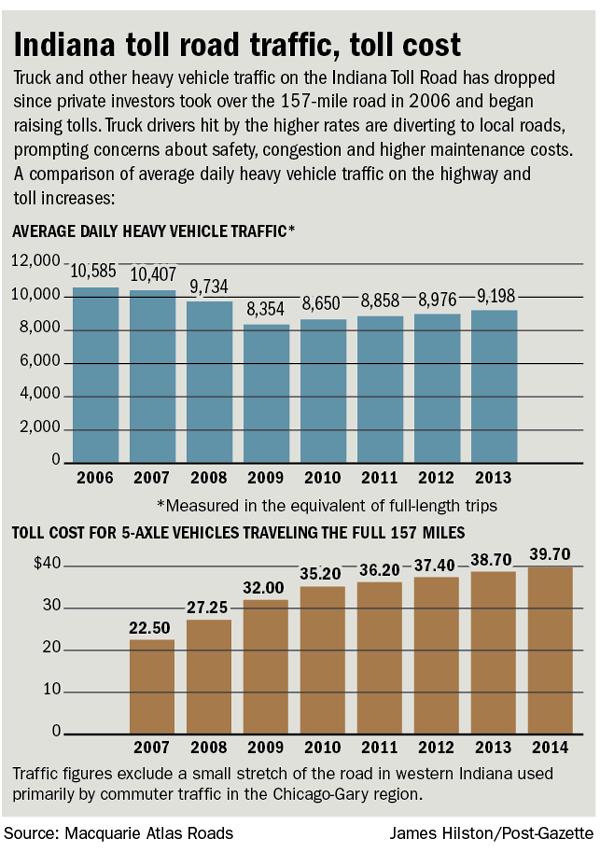 Indiana toll road traffic, toll cost